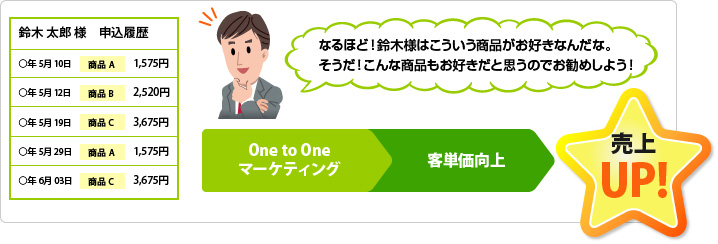 One to Oneマーケティングによる客単価向上で売上UP!